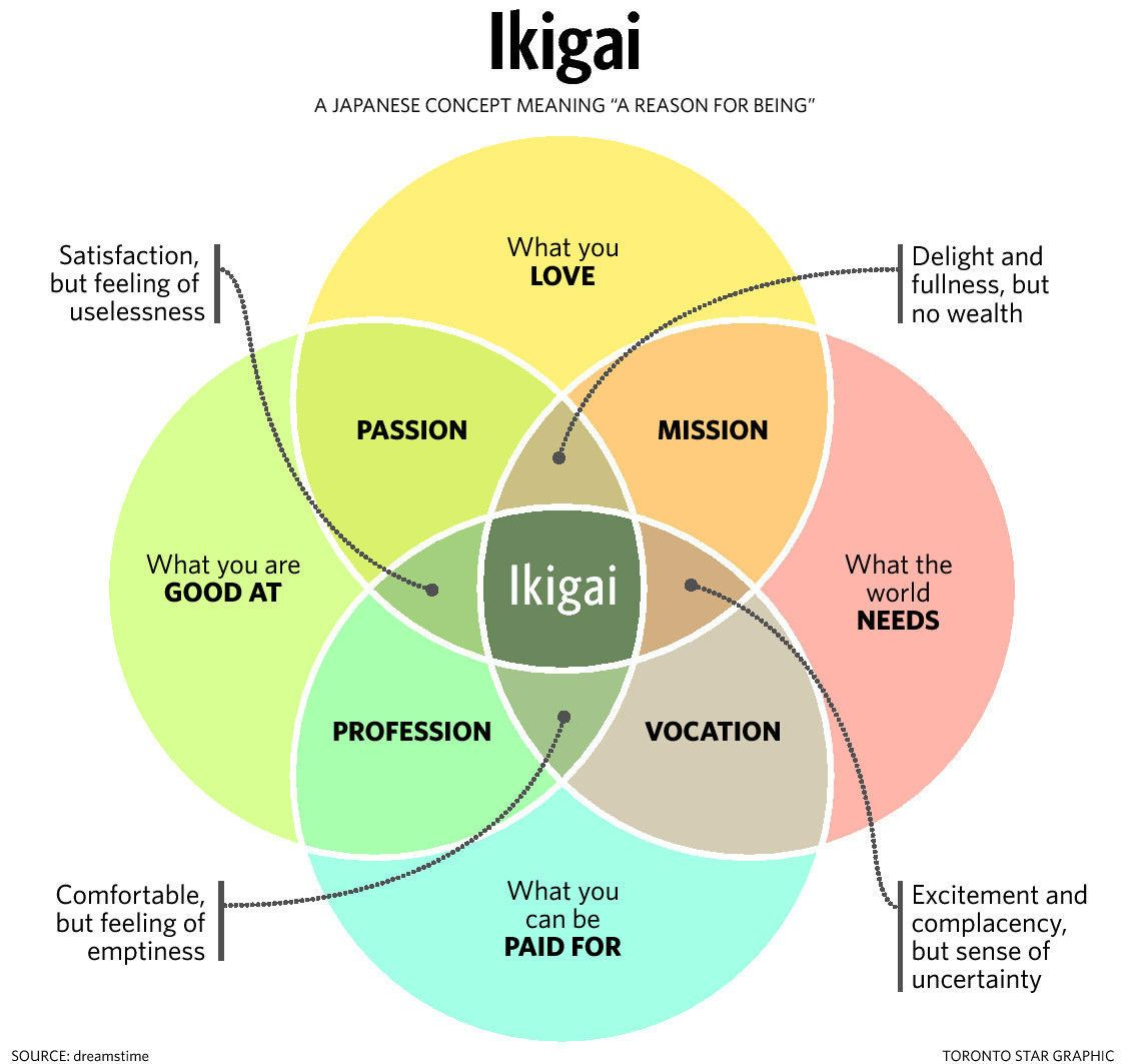 Finding your lifes meaning a quest to discover ikigai pen august ikigai is a concept a framework a model that has four key questions that overlap into a venn diagram ccuart Image collections